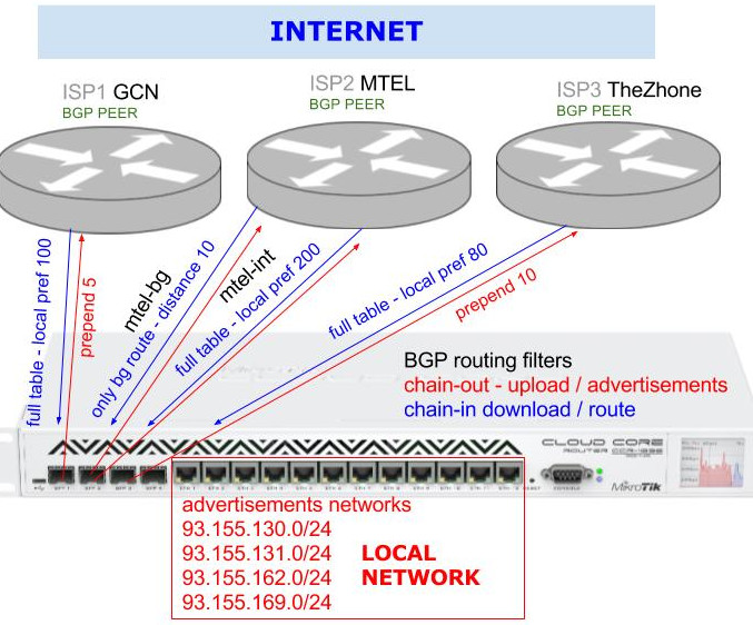 bgp mikrotik full routing table three isp providers